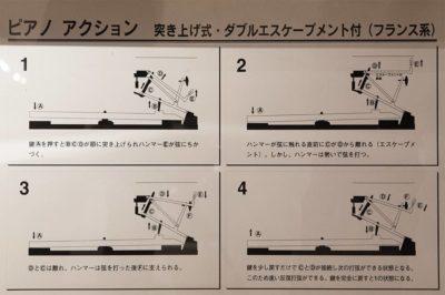 ピアノアクション/突き上げ式・ダブルエスケープメント付(フランス系)